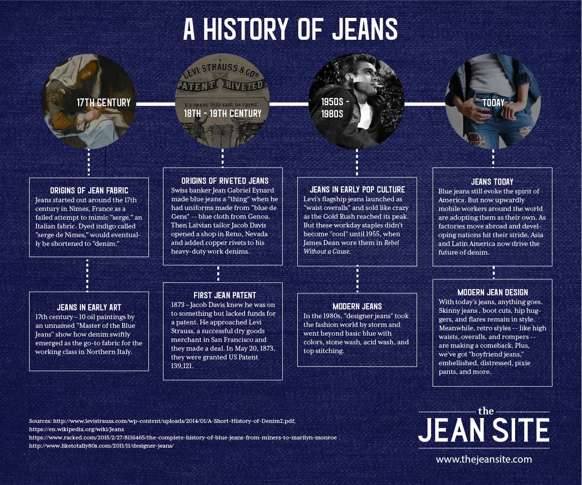 The History of Jeans